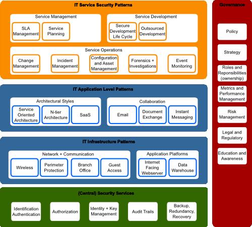 Evox Computing » Security Architecture